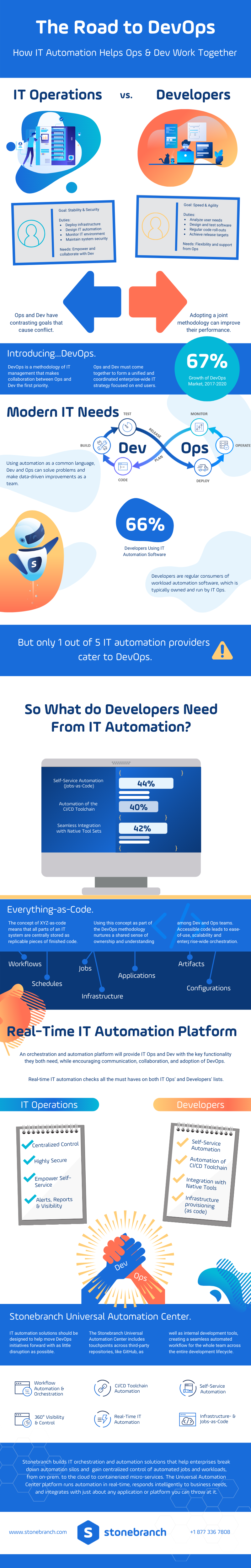 road to devops infographic it ops developers